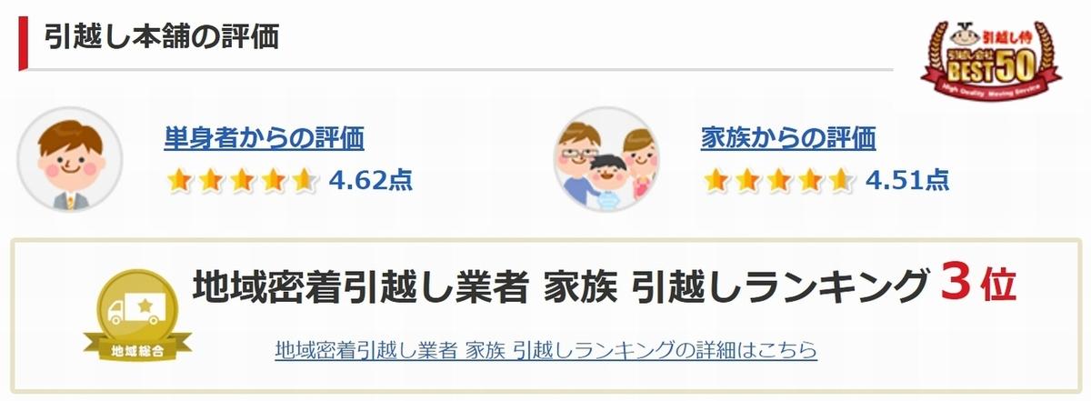 長野県中野市引越し業者なら引越し本舗 安い見積もり満足度NO.1