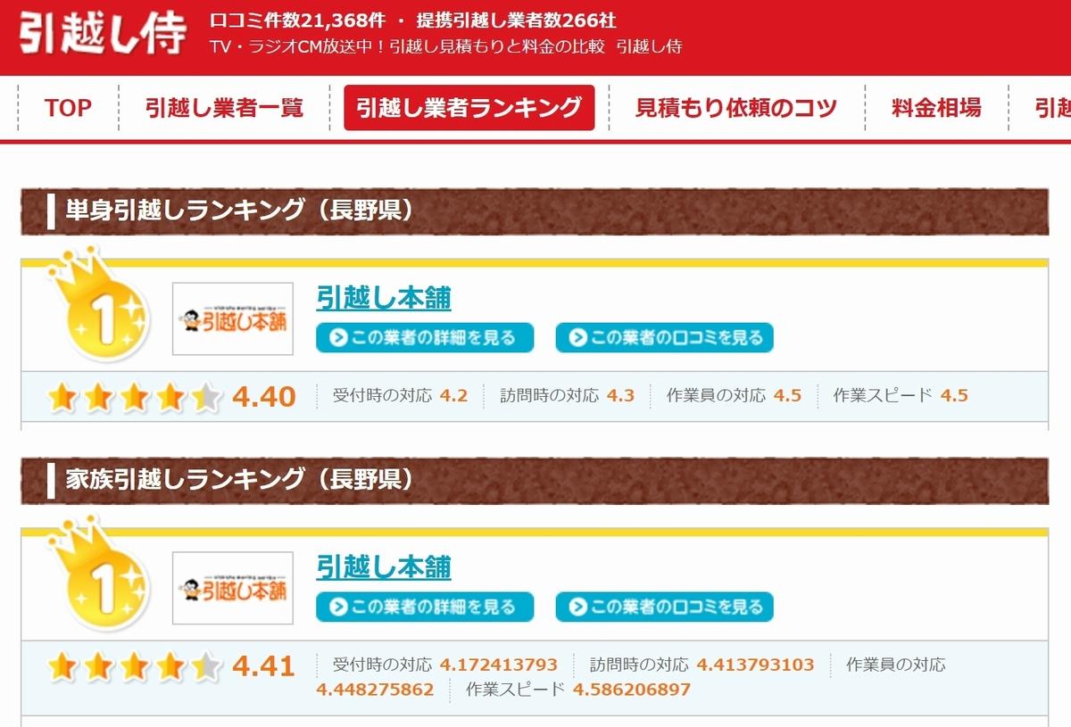 こんなに安い!長野県~東京都板橋区の引越し業者は引越し本舗